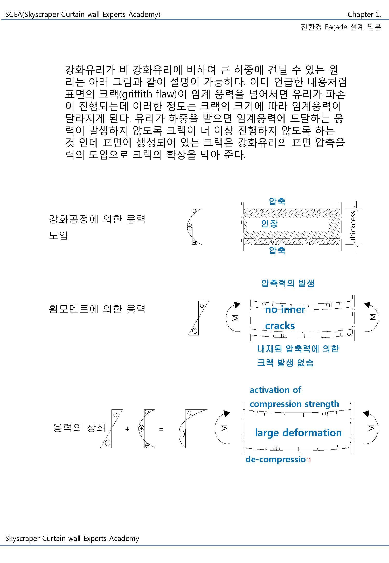 구조용 유리시스템의 설계 및 시공_페이지_005.jpg